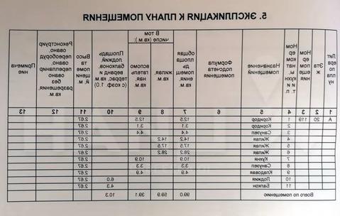 Продажа квартиры, Московский, Московский г. п, Микрорайон Первый .